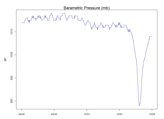Barametric pressure readings from the GTM weather station from Sept. 28th through Oct. 8th