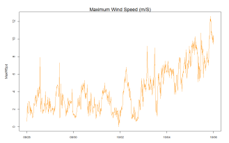 Maximum Wind Seed readings from the GTM NERR weather station from the start of Matthew through today, Oct. 6 at 2:45pm EST
