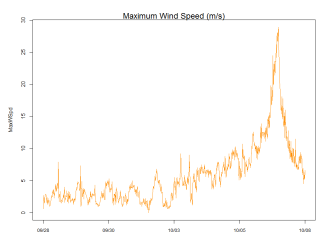 Maximum wind speed readings from the GTM weather station from Sept. 28th through Oct. 8th