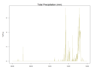 Total precipitation readings from the GTM weather station from Sept. 28th through Oct. 8th