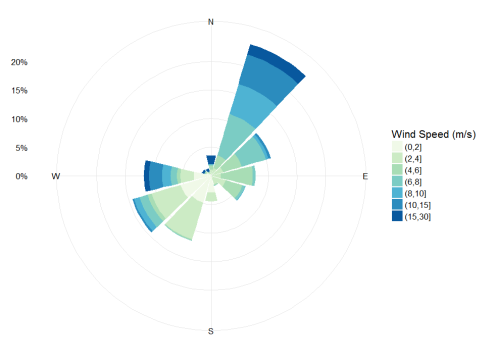 Windrose of maximum wind speed readings from the GTM weather station from Sept. 28th through Oct. 8th