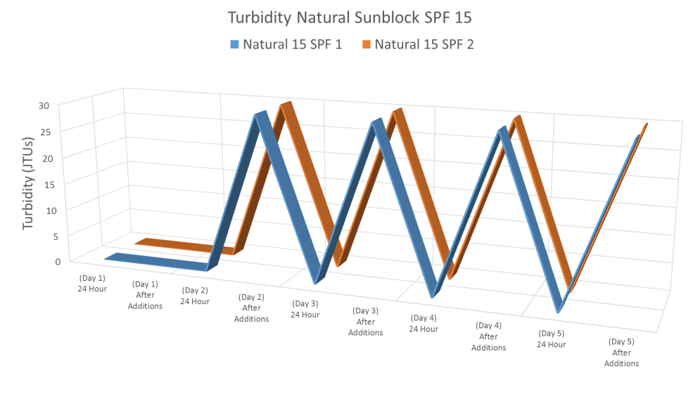 The filtration of algae (turbidity) over time. This tank also had aqueous Natural Sunblock SPF 15. The peaks demonstrate filling the tank with algae (oyster food) and the valleys illustrate the oysters filtering out the contents.